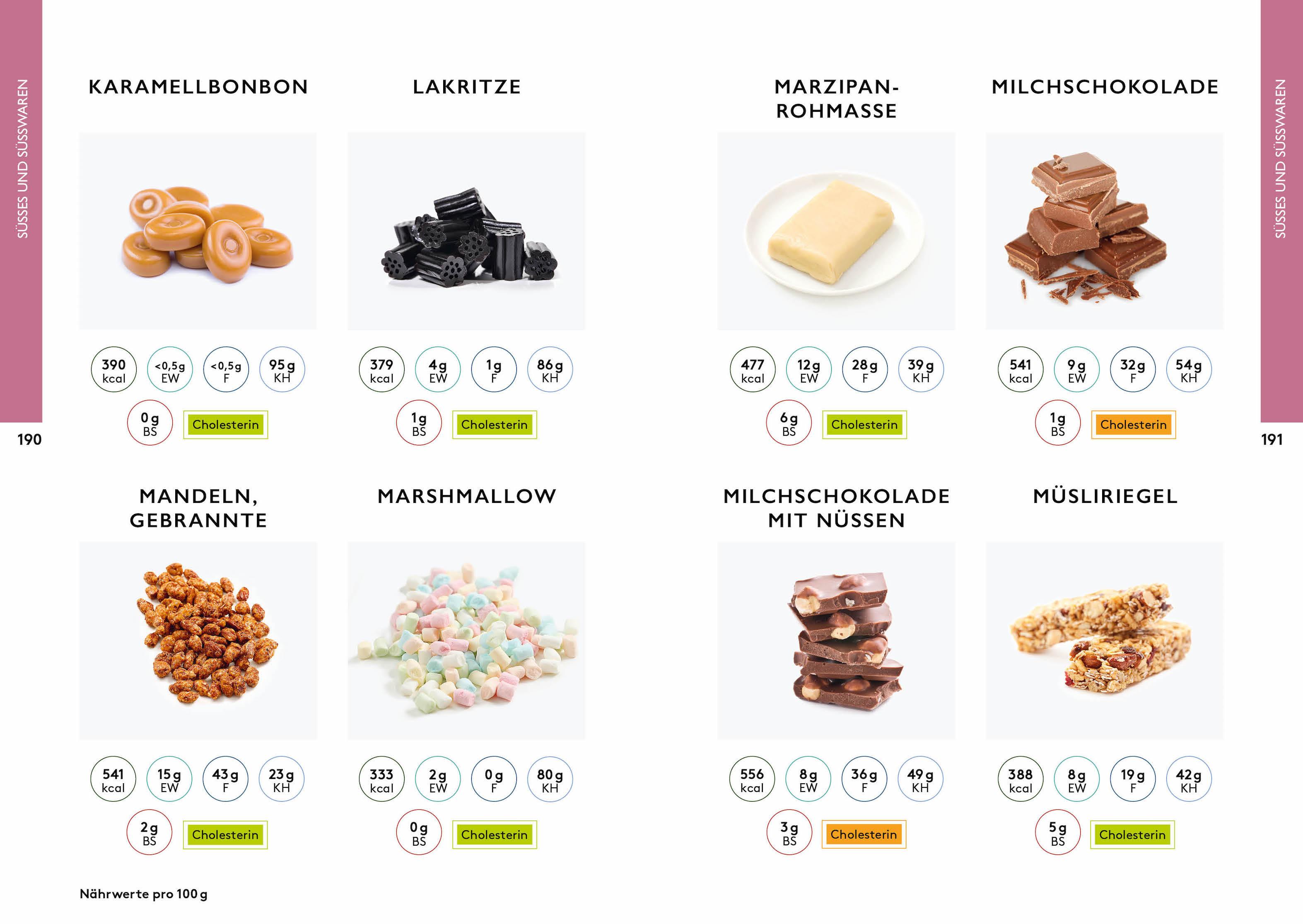 Der Kalorien-Bild-Atlas – Über 1000 Lebensmittel und Gerichte
